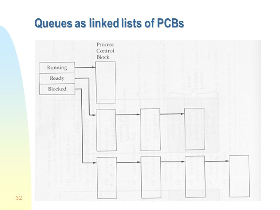 Queues as linked lists of PCBs