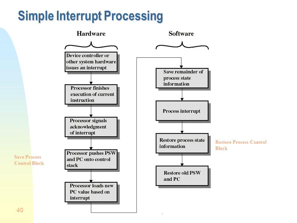 Simple Interrupt Processing