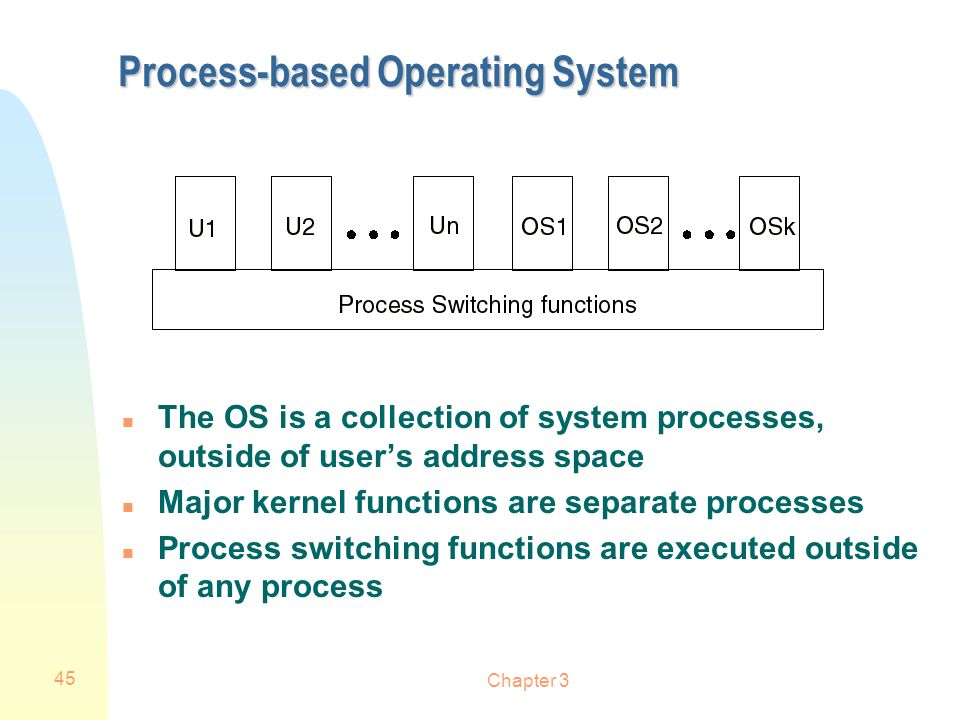 Process-based Operating System