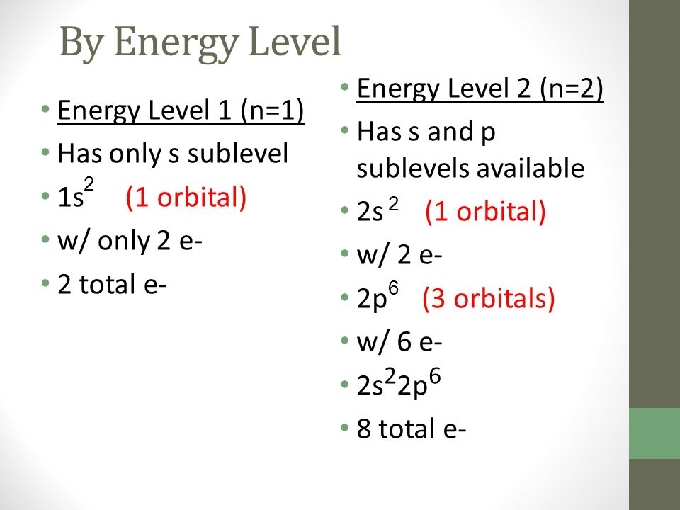 By Energy Level Energy Level 2 (n=2) Has s and p sublevels available