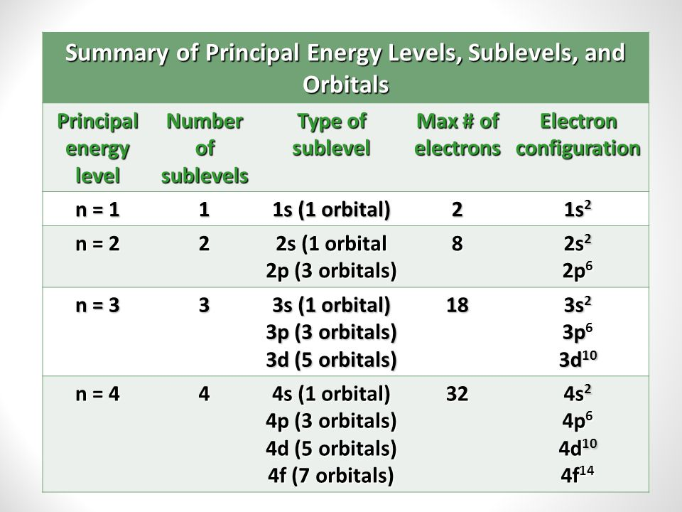 Summary of Principal Energy Levels, Sublevels, and Orbitals
