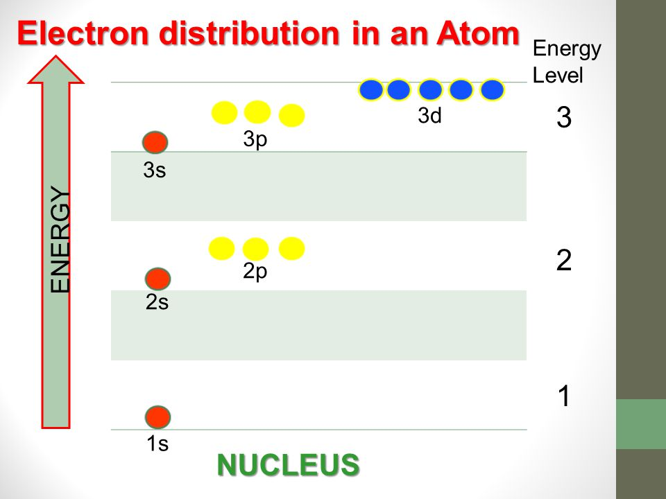 Electron distribution in an Atom