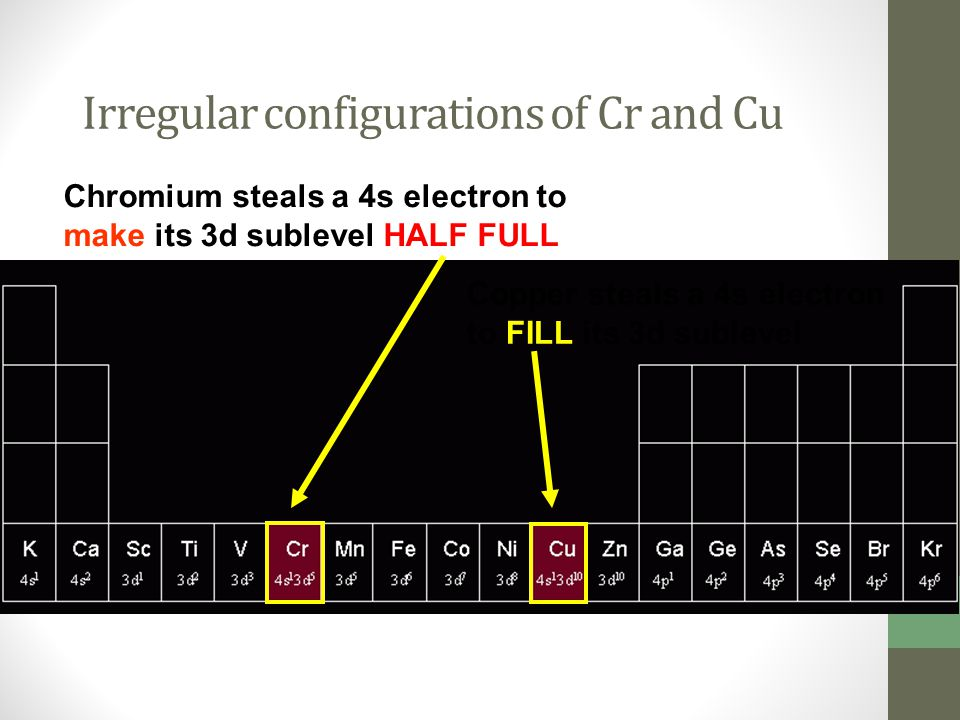 Irregular configurations of Cr and Cu