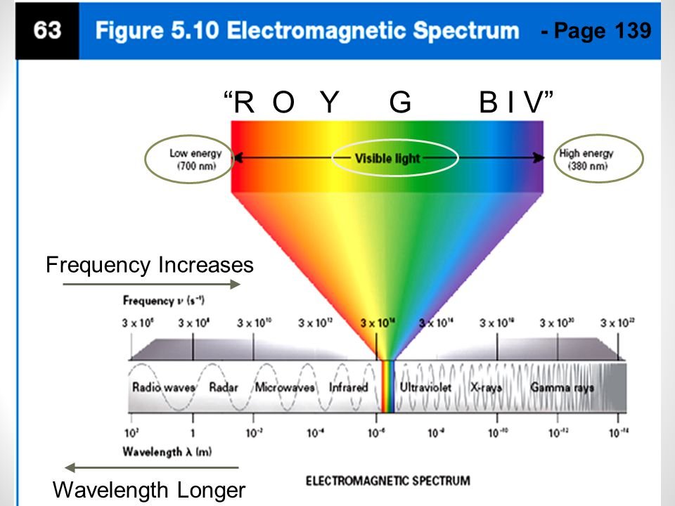 - Page 139 R O Y G B I V Frequency Increases Wavelength Longer