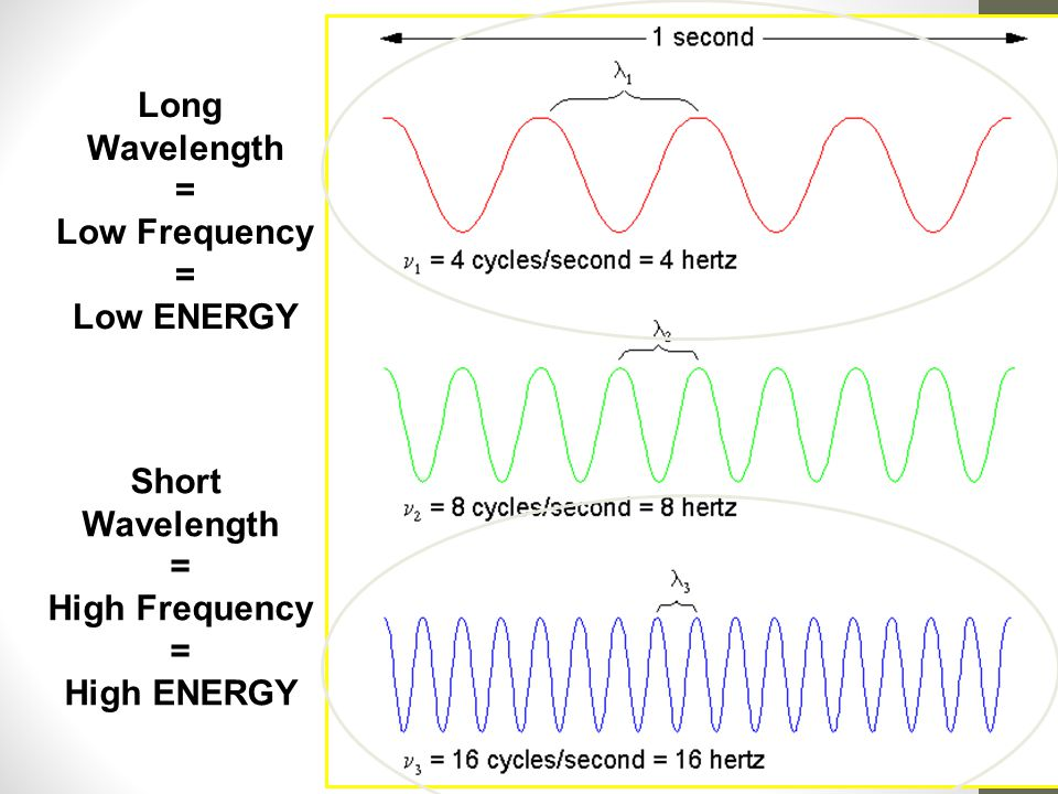 Long Wavelength = Low Frequency Low ENERGY Short Wavelength = High Frequency High ENERGY
