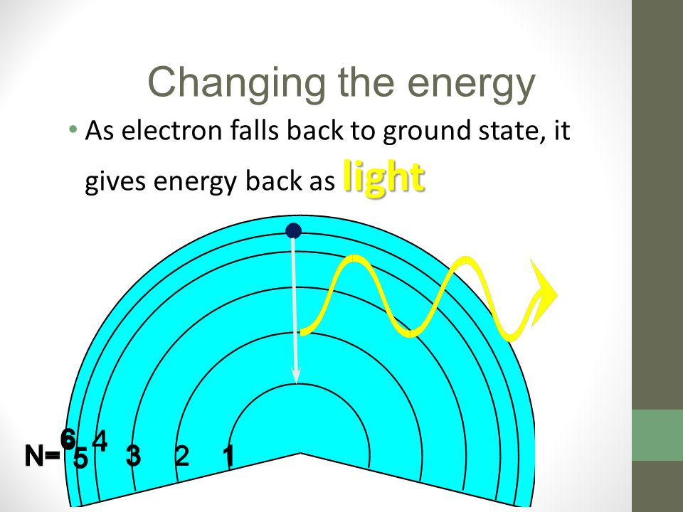 Changing the energy As electron falls back to ground state, it gives energy back as light
