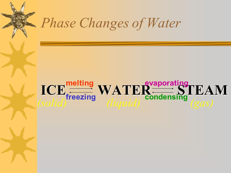 Phase Changes of Water ICE WATER STEAM (solid) (liquid) (gas) melting