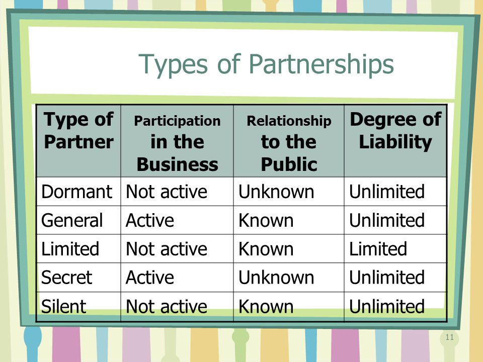 Participation in the Business Relationship to the Public