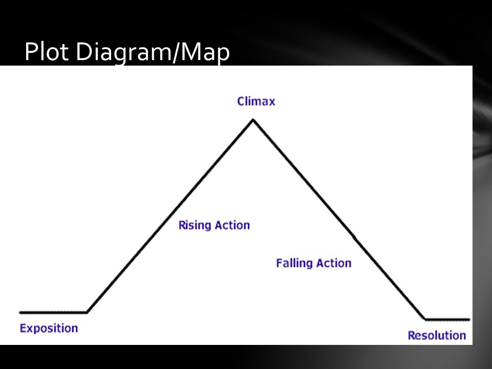 Plot Diagram/Map