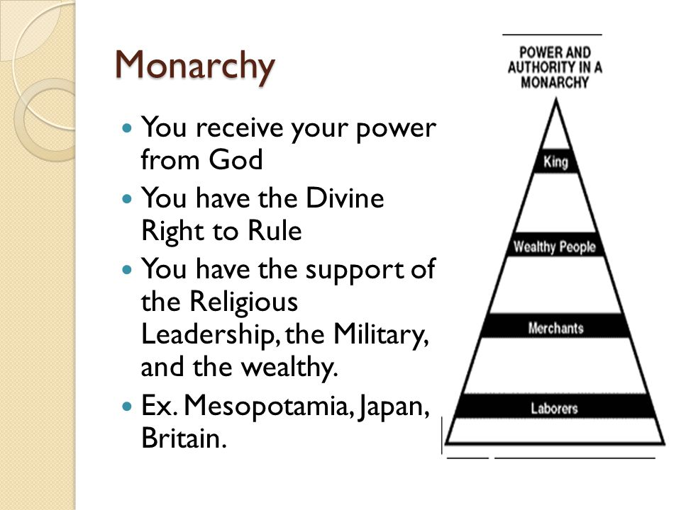 Monarchy You receive your power from God