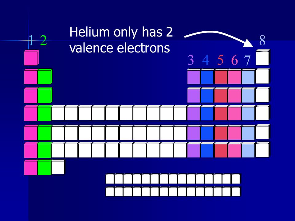 Helium only has 2 valence electrons