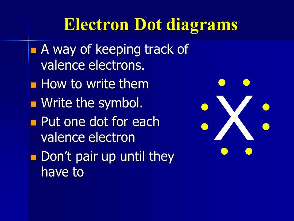 X Electron Dot diagrams A way of keeping track of valence electrons.