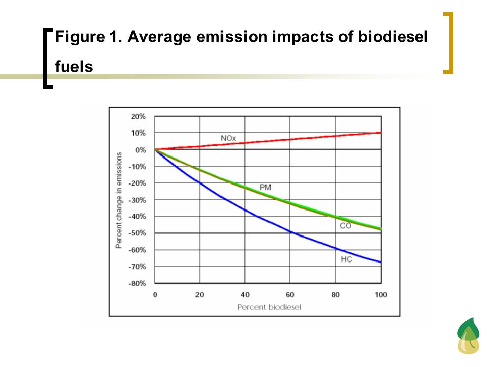 Figure 1. Average emission impacts of biodiesel fuels