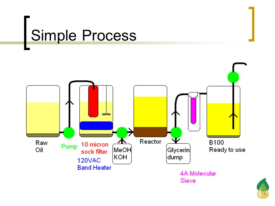 Simple Process Next on filtration, so highlight the fact that the oil is still in a state of unfinished.