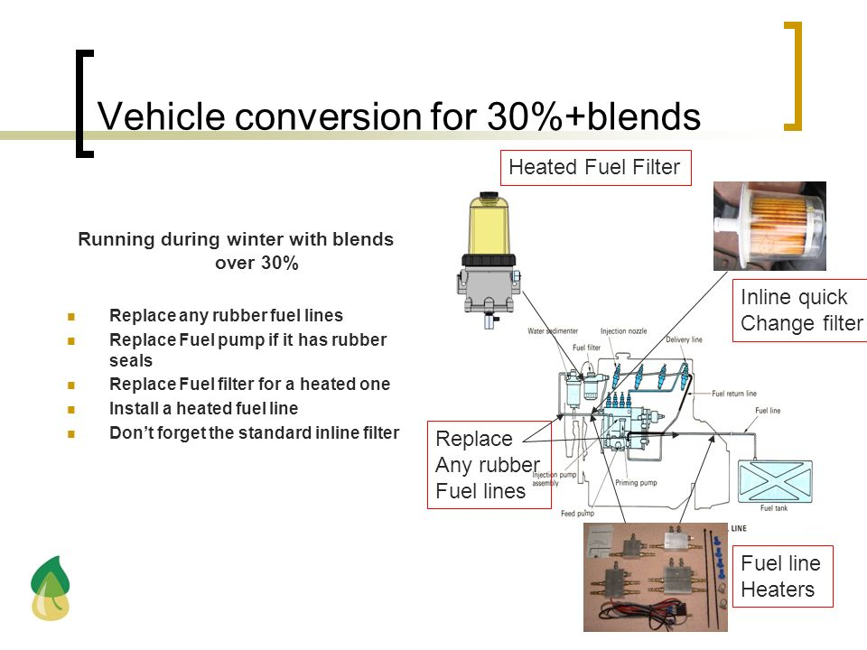 Vehicle conversion for 30%+blends