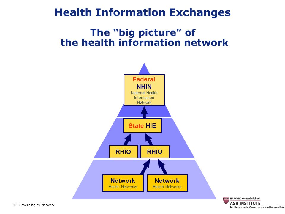 Health Information Exchanges the health information network