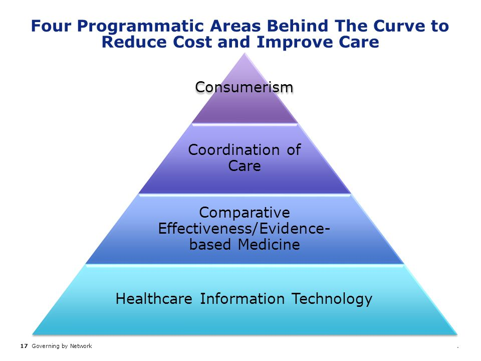 Four Programmatic Areas Behind The Curve to Reduce Cost and Improve Care