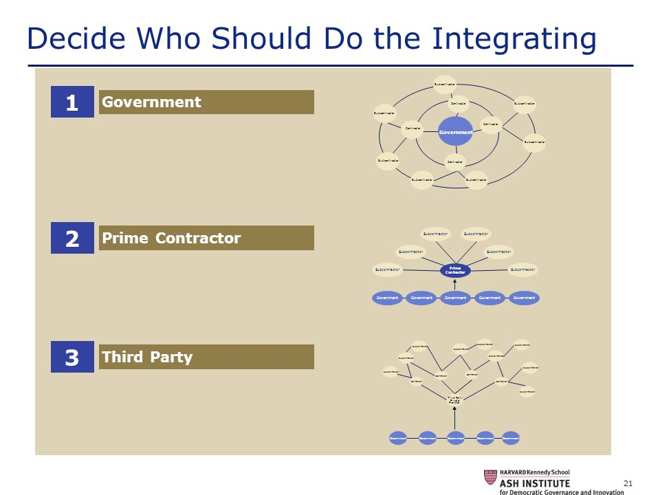 Decide Who Should Do the Integrating