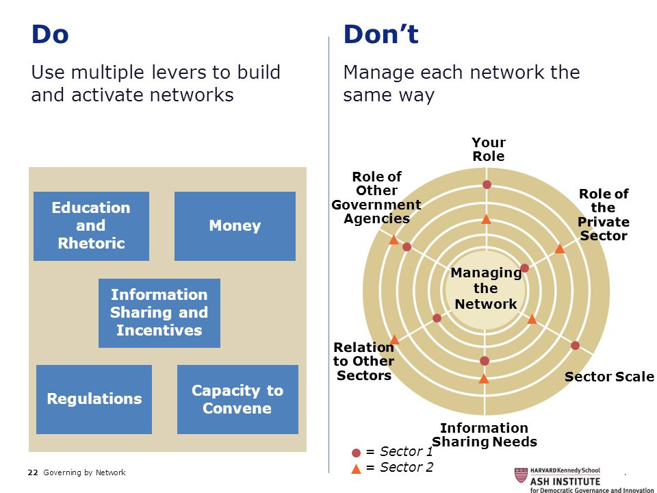 Do Don't Use multiple levers to build and activate networks
