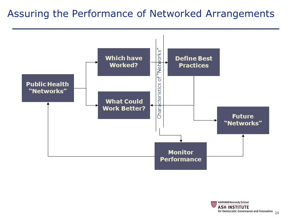 Assuring the Performance of Networked Arrangements