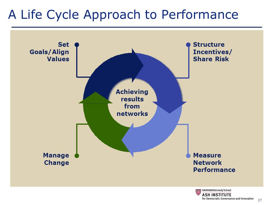 A Life Cycle Approach to Performance