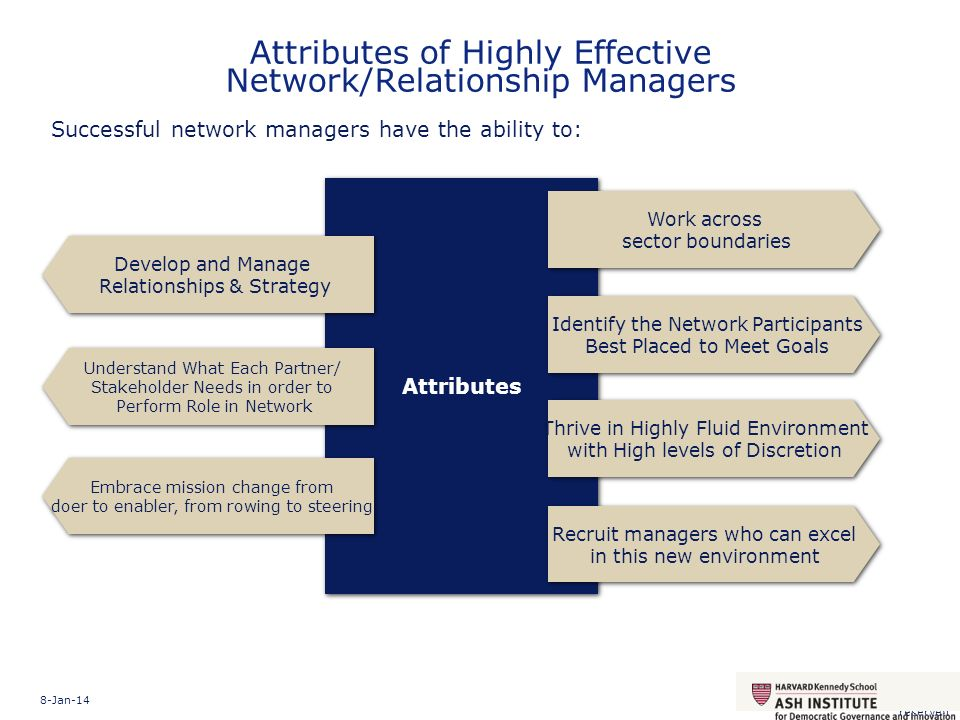Attributes of Highly Effective Network/Relationship Managers