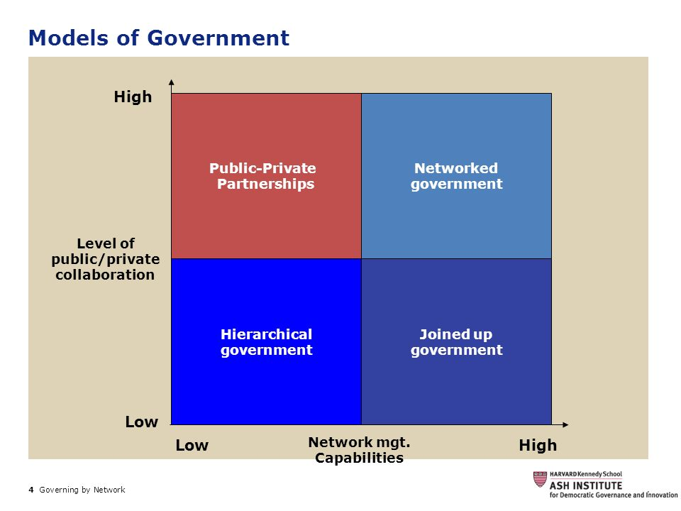 Models of Government High Low Low High Public-Private Partnerships