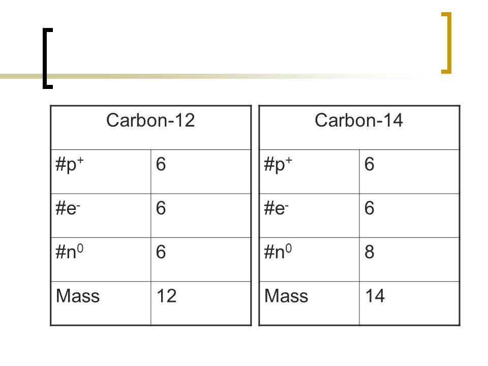 Carbon-12 #p+ 6 #e- #n0 Mass 12 Carbon-14 #p+ 6 #e- #n0 8 Mass 14