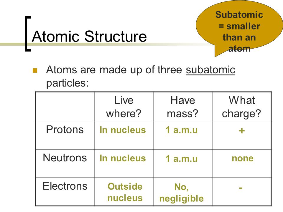 Subatomic = smaller than an atom