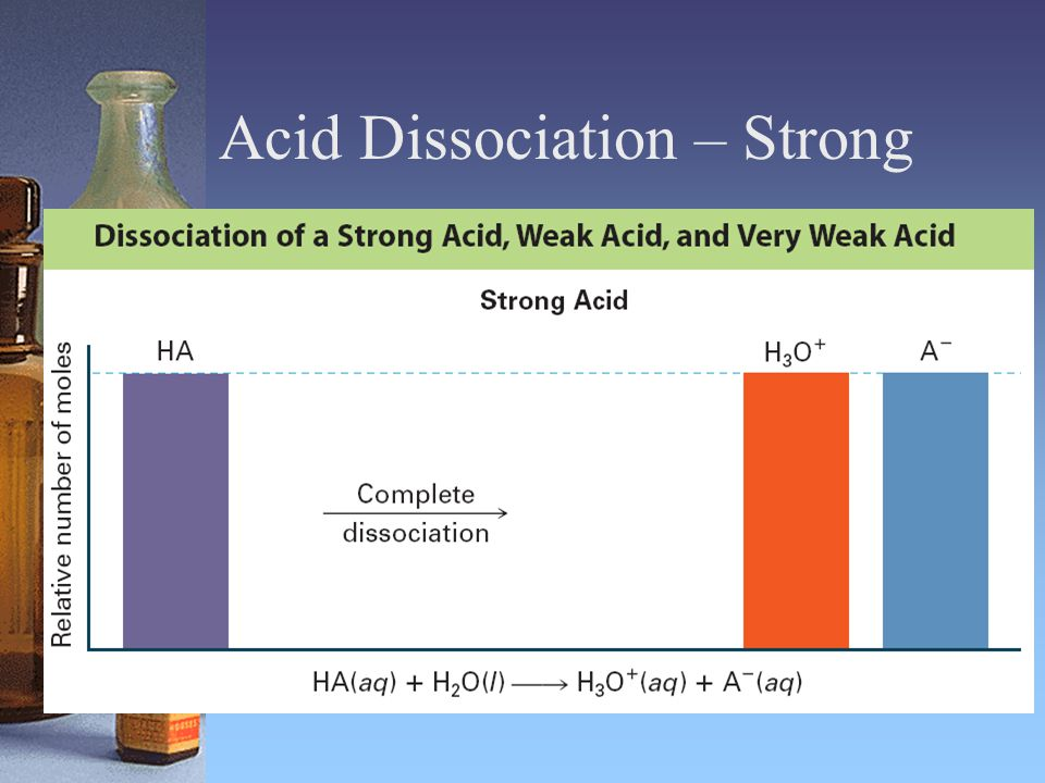 Acid Dissociation – Strong