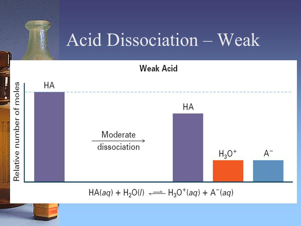 Acid Dissociation – Weak