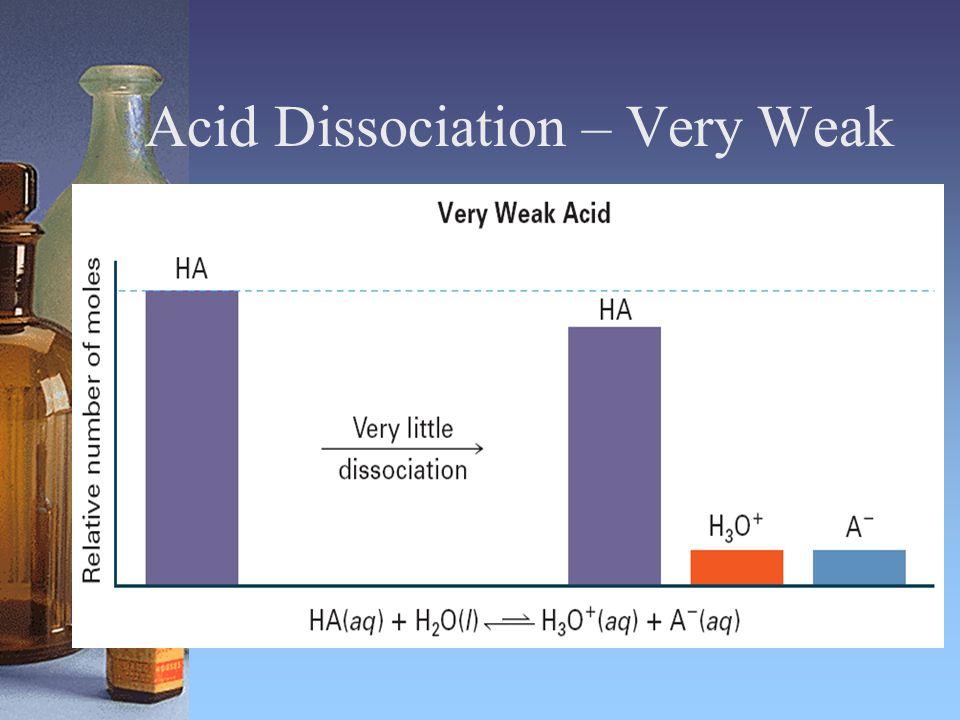 Acid Dissociation – Very Weak