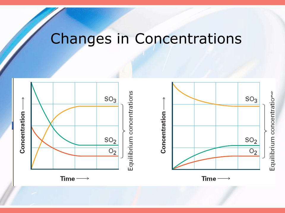 Changes in Concentrations