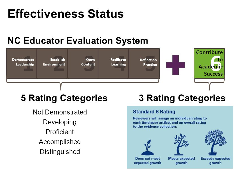 1 6 5 4 3 2 Effectiveness Status NC Educator Evaluation System
