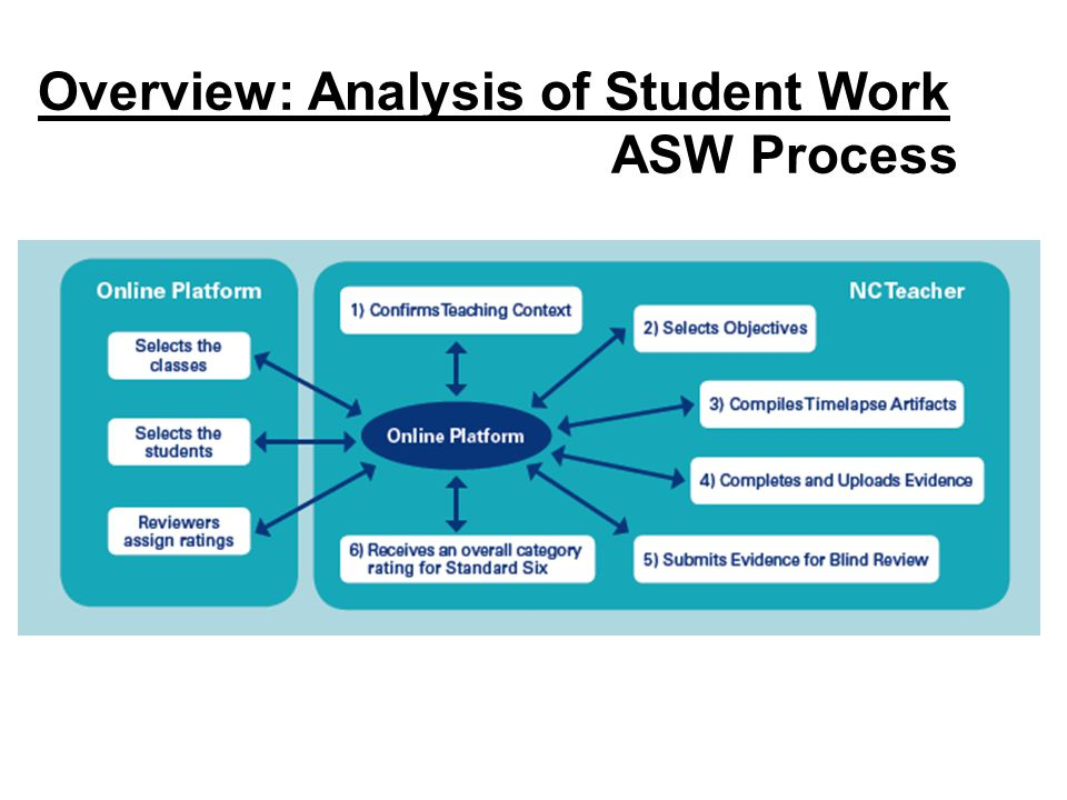 Overview: Analysis of Student Work ASW Process