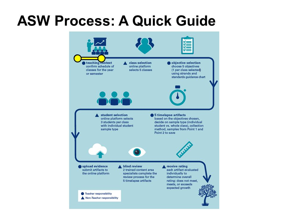 ASW Process: A Quick Guide
