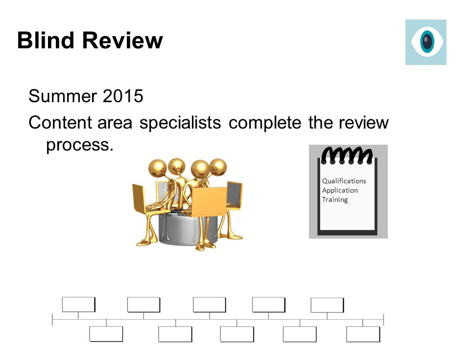 Blind Review Summer 2015. Content area specialists complete the review process.