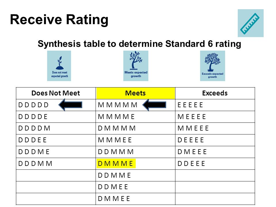 Synthesis table to determine Standard 6 rating