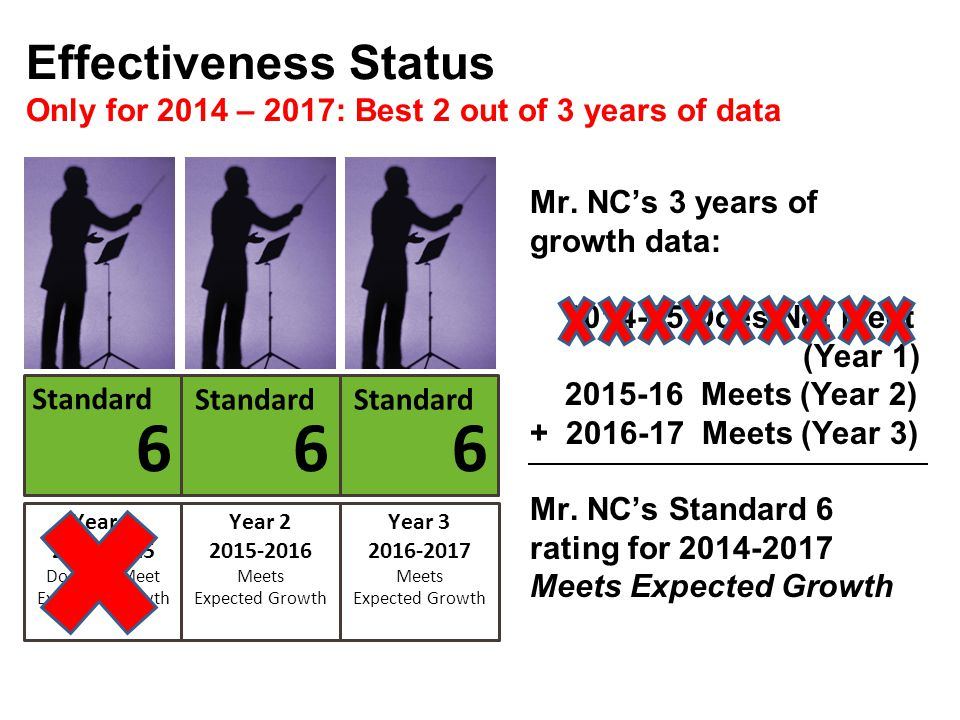 Effectiveness Status Only for 2014 – 2017: Best 2 out of 3 years of data. Mr. NC's 3 years of growth data: