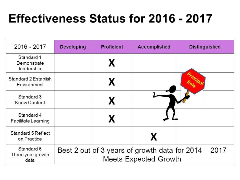 Effectiveness Status for 2016 - 2017