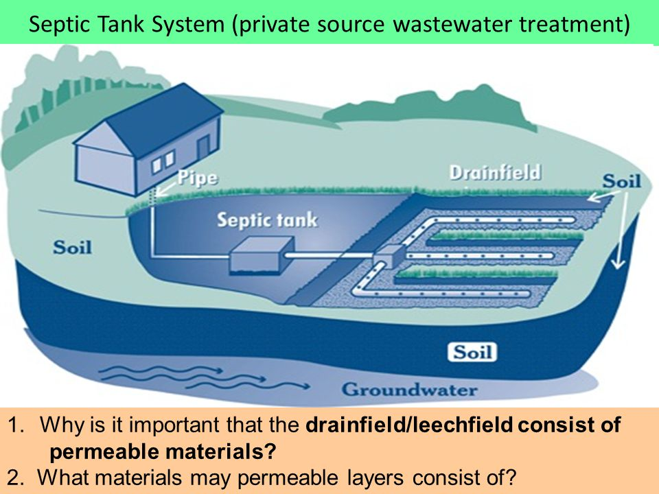 Septic Tank System (private source wastewater treatment)