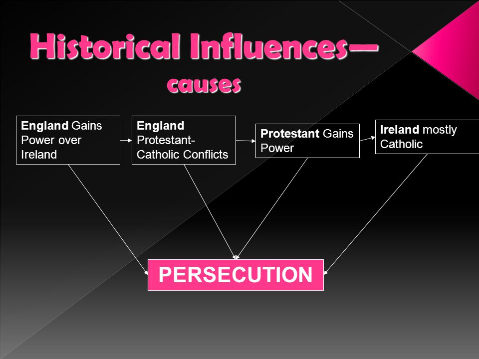 Historical Influences—causes