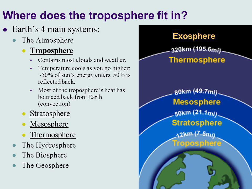 Where does the troposphere fit in