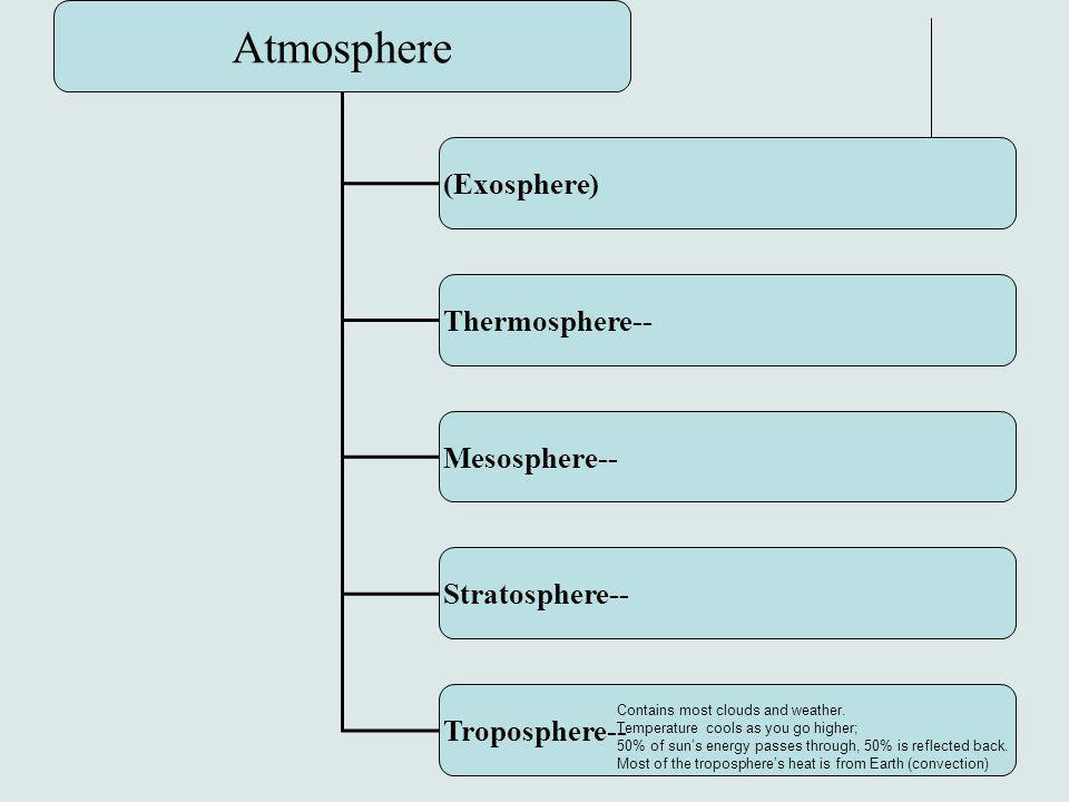 Atmosphere (Exosphere) Thermosphere-- Mesosphere-- Stratosphere--