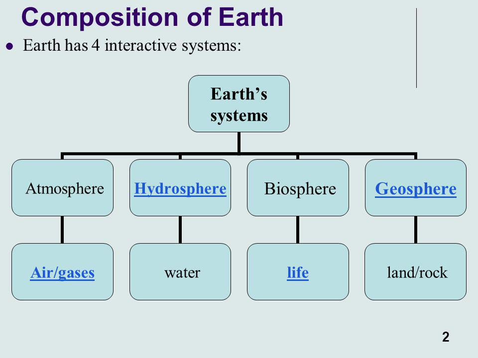 Composition of Earth Earth has 4 interactive systems: