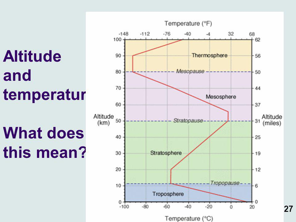 Altitude and temperature What does this mean