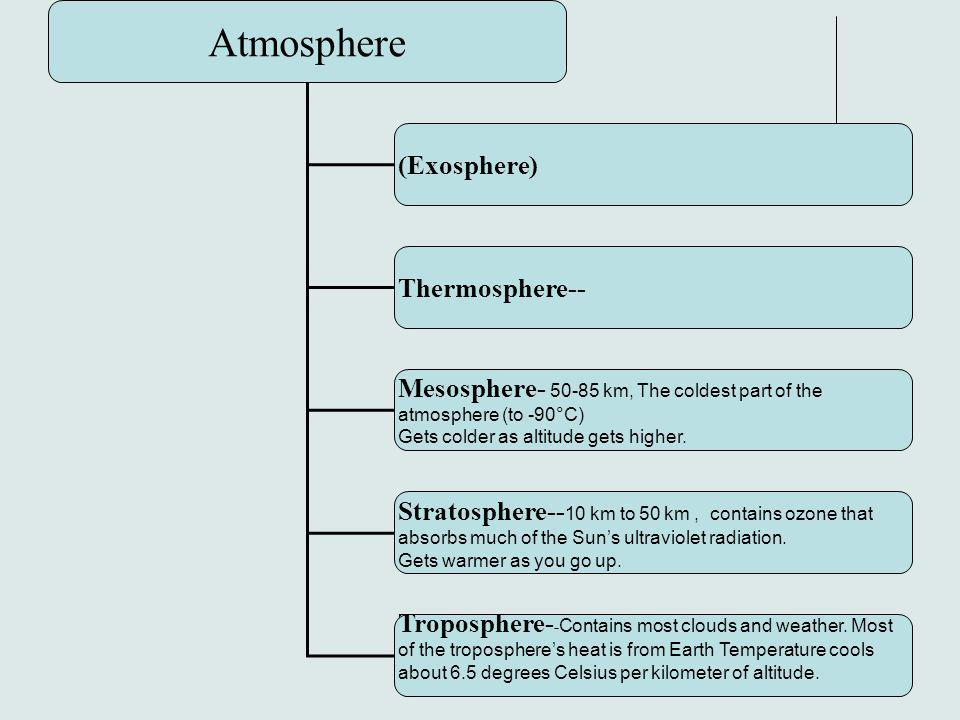 Atmosphere (Exosphere) Thermosphere--