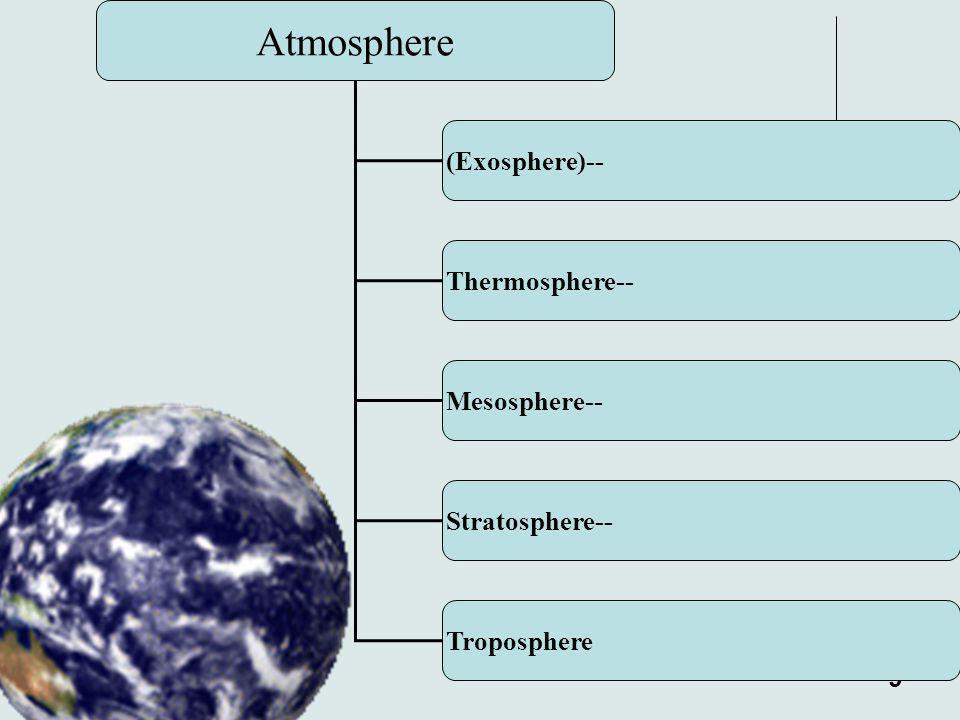Atmosphere (Exosphere)-- Thermosphere-- Mesosphere-- Stratosphere--