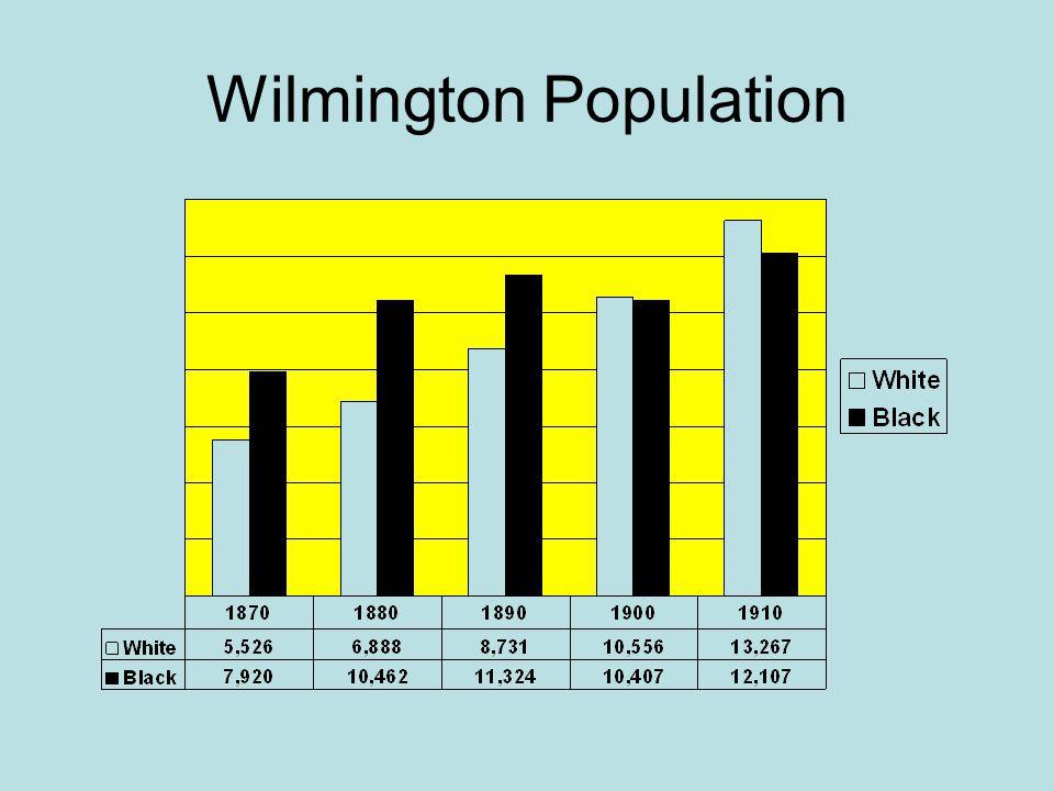 Wilmington Population
