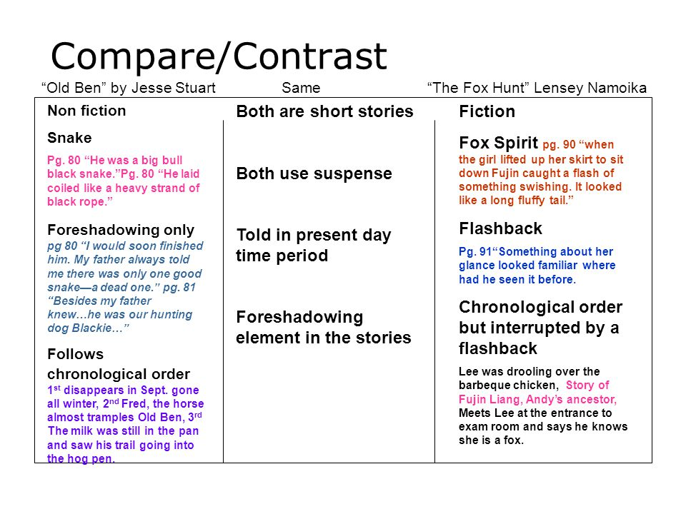 Compare/Contrast Both are short stories Both use suspense